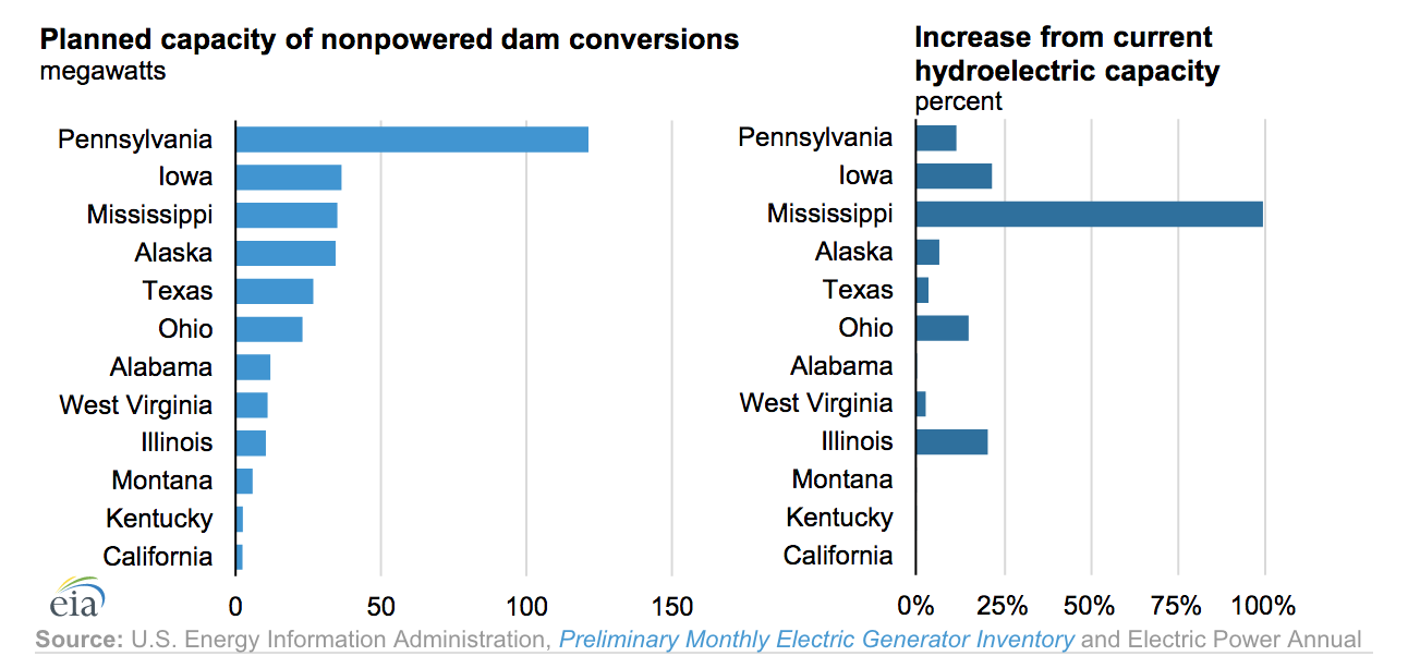 ICYMI: Dr. Bucshon's Hydropower Law is Working and Will Soon be Electrifying Dams
